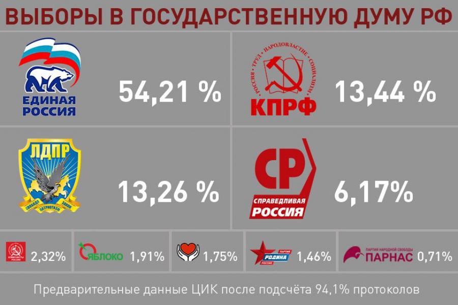 Памфилова проинформировала предварительные результаты выборов в Государственную думу